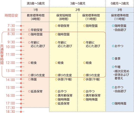 の1日 タイムスケジュール ... : 時間スケジュール表 : すべての講義